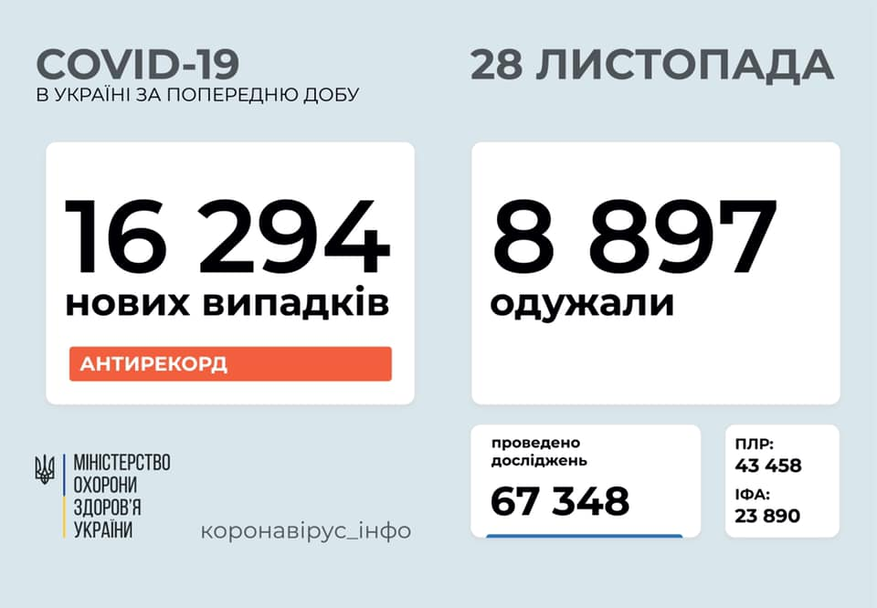 В Украине за сутки зафиксировано 16 294 новых случая COVID-19