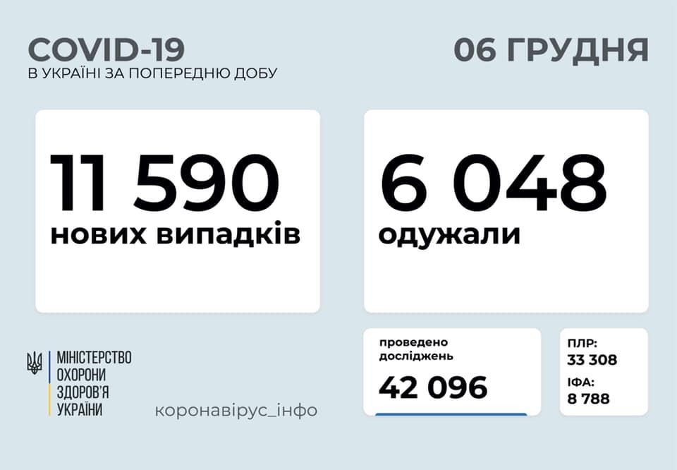 В Украине еще 11,5 тысячи новых случаев COVID-19
