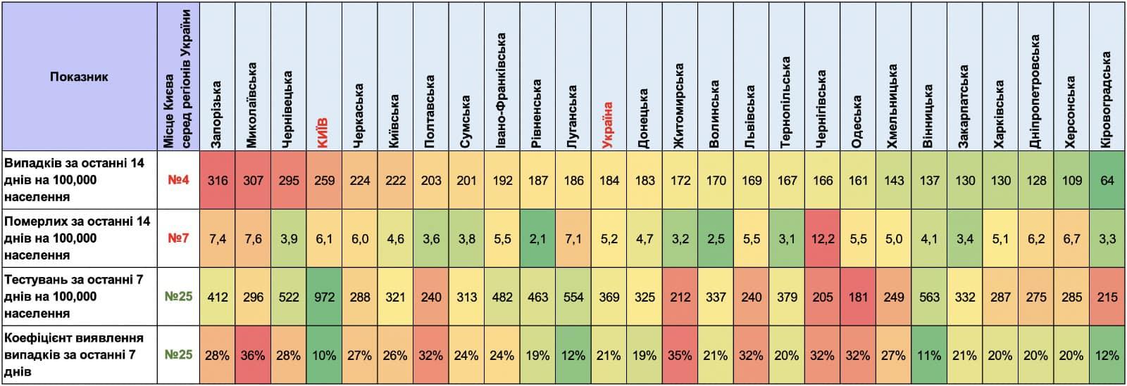 """""""Серая"""" зона: Минздрав назвал области с самым низким уровнем тестирования COVID"""