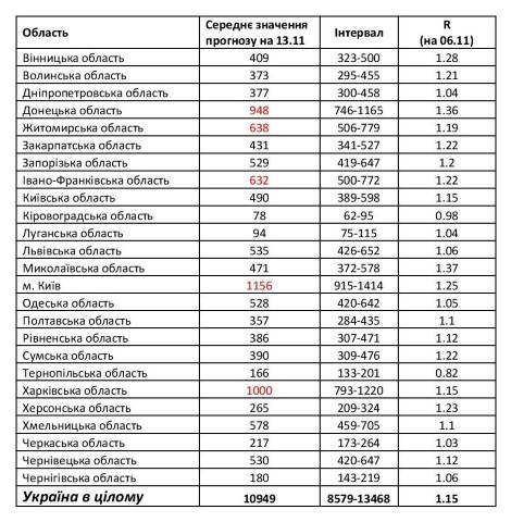Ученые спрогнозировали заболеваемость COVID-19 в Украине к середине ноября