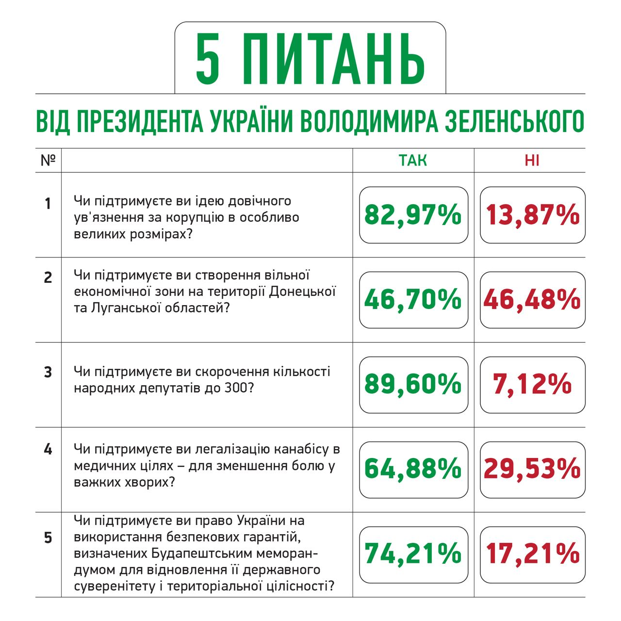 Как украинцы ответили на вопросы Зеленского: предварительные результаты