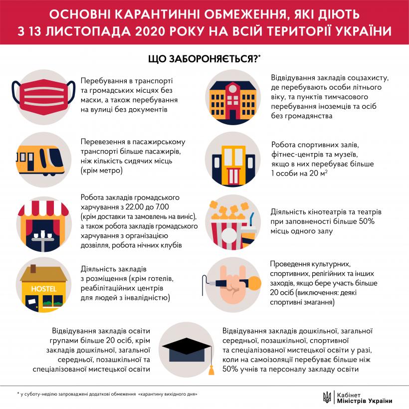 Карантин выходного дня: что происходит в городах Украины
