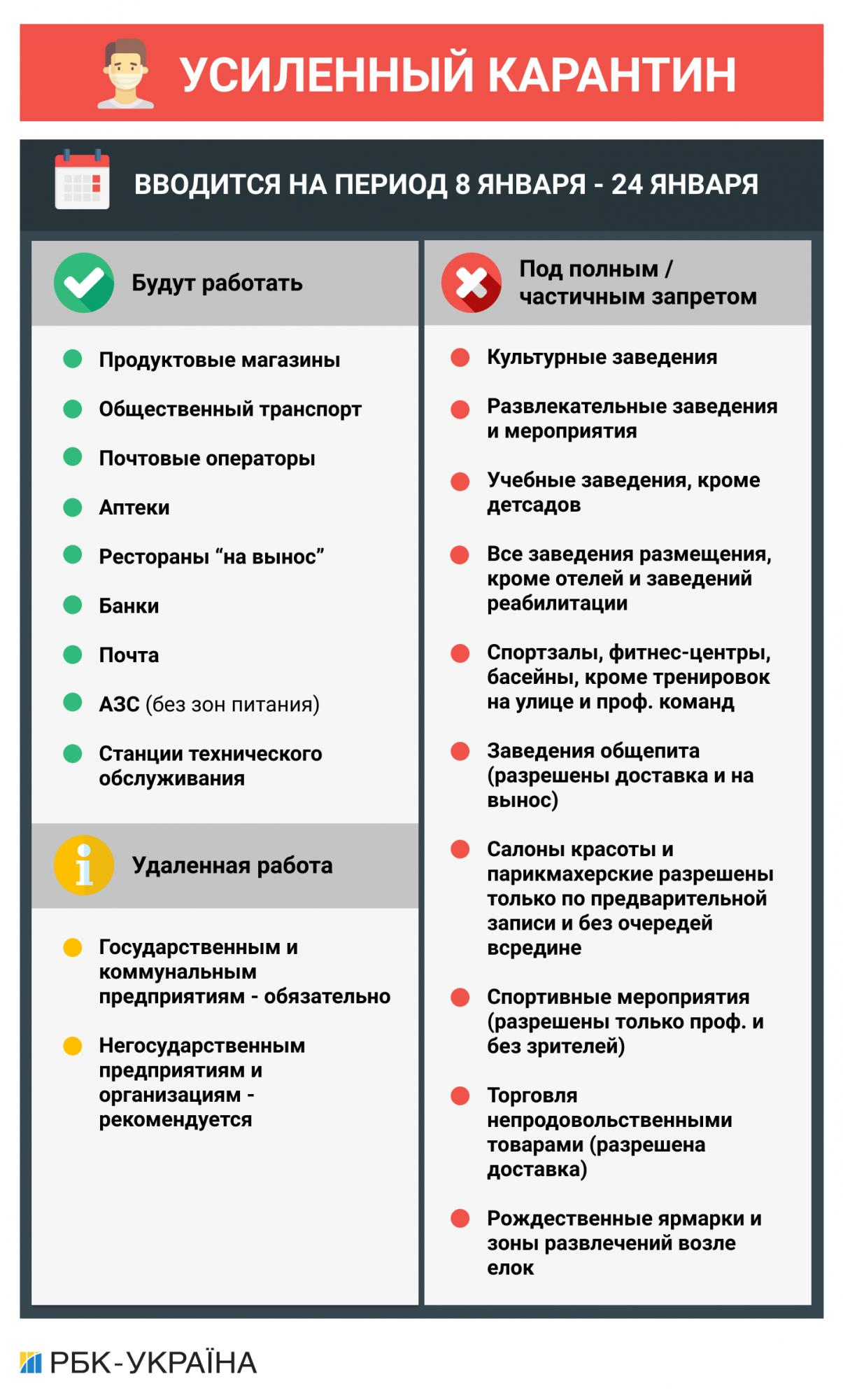 Без ресторанов и ТРЦ: не локдаун, а жесткий карантин в Украине начнется уже завтра