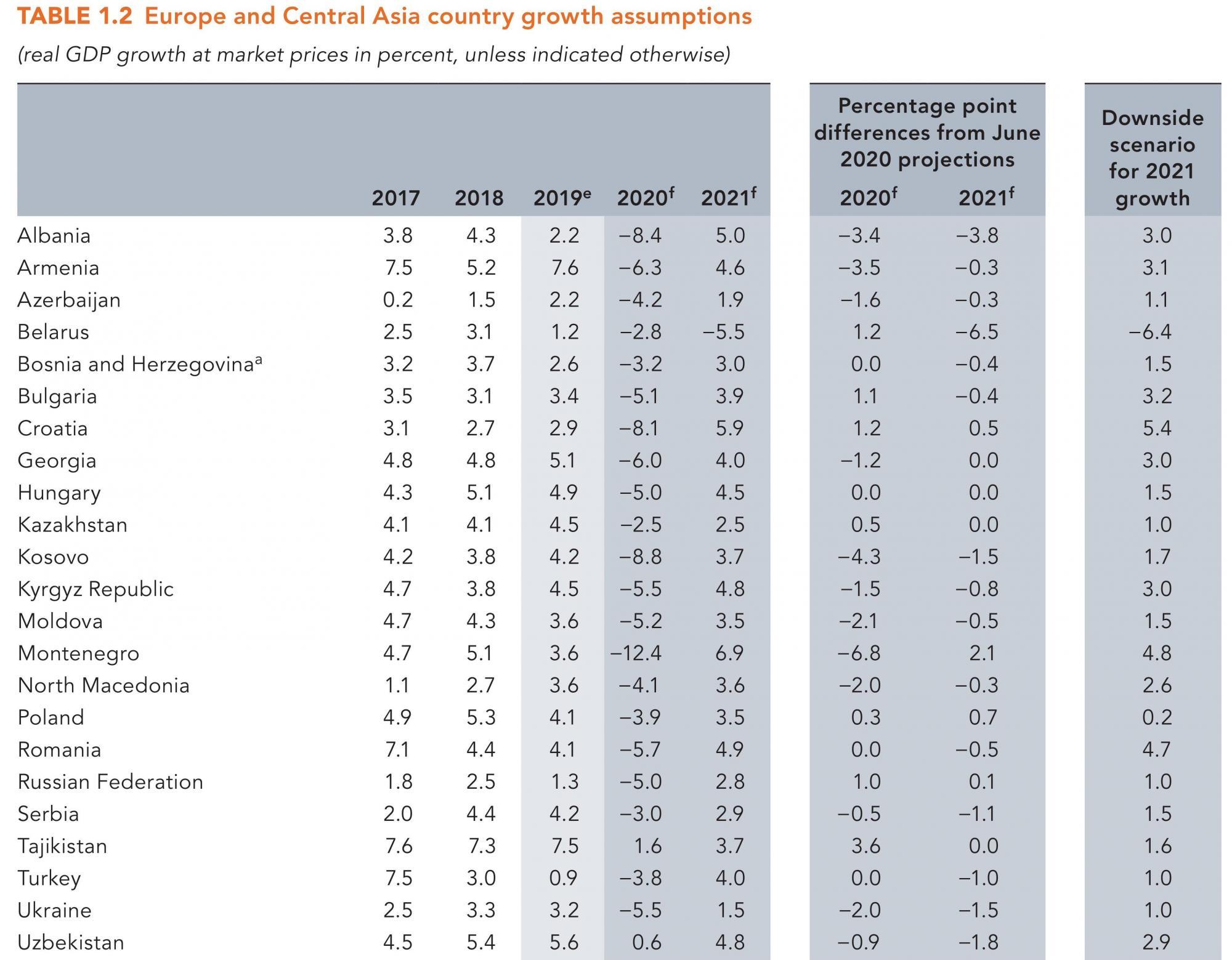 Всемирный банк резко ухудшил прогноз падения экономики Украины