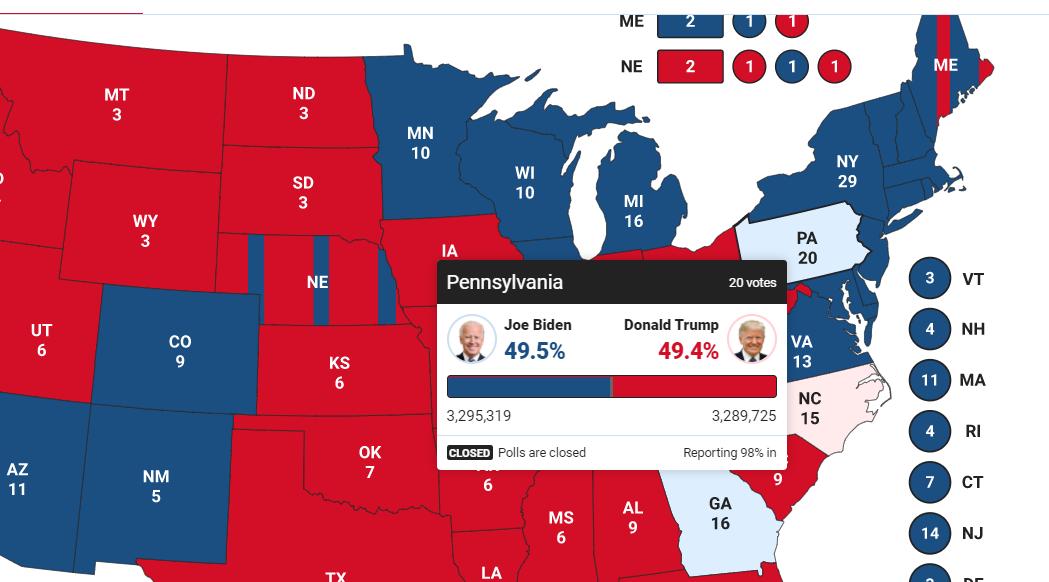 Байден опережает Трампа в Пенсильвании: он получит 20 голосов выборщиков
