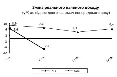 Реальні доходи українців впали вперше за чотири роки