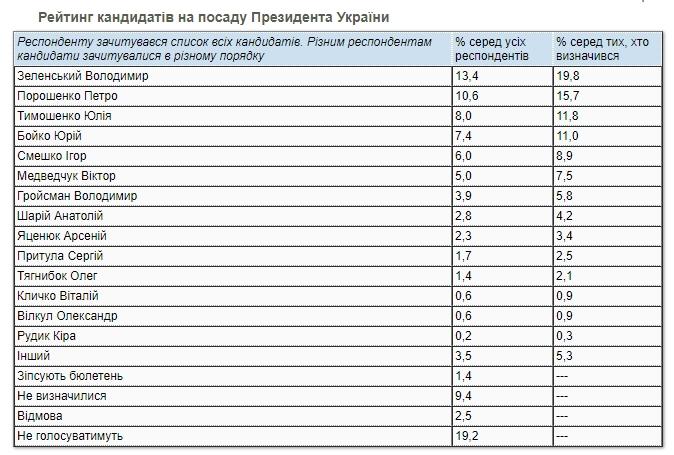Рейтинг Зеленского упал до 20%