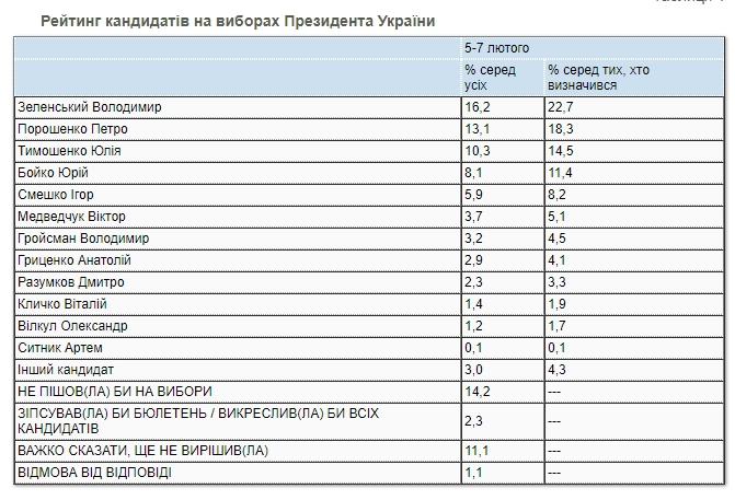 Свежий президентский рейтинг: кто лидирует в начале февраля