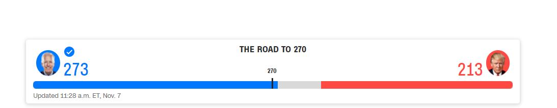 Байден перемагає на виборах в США, - CNN