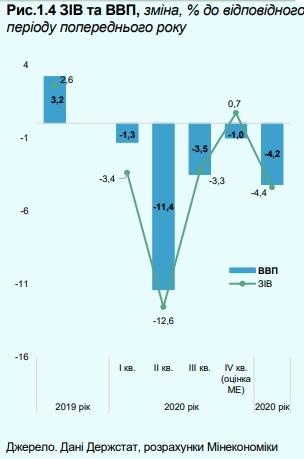 Мінекономіки оцінило глибину падіння ВВП України у 2020 році