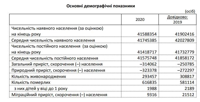Населення України за 2020 рік скоротилося на 300 тисяч осіб, смертність зросла