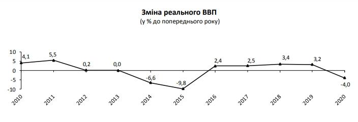 Краще прогнозу: Держстат оцінив падіння економіки України за 2020 рік