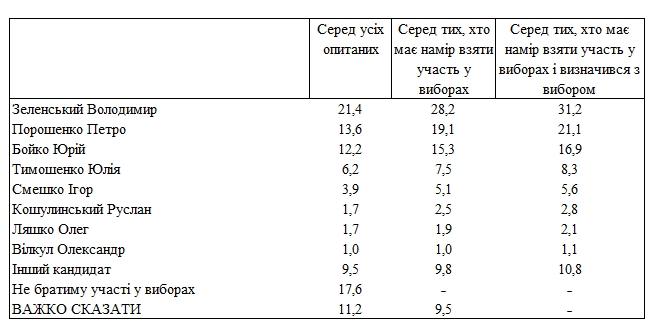 Президентский рейтинг: кого поддерживают украинцы
