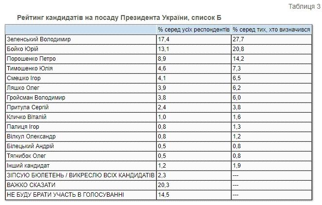 Президентський рейтинг: за кого українці проголосували б наприкінці 2020 року