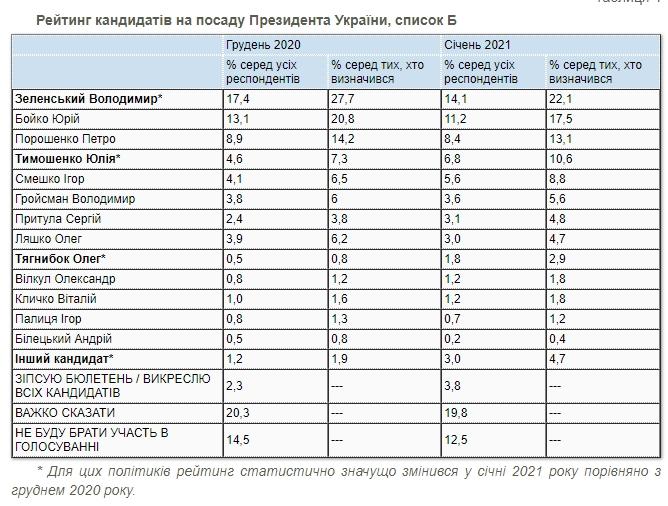 Президентский рейтинг: кого поддерживают украинцы в начале 2021 года