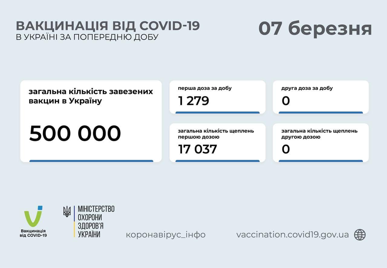 В Украине вакцинировали от COVID более 17 тысяч человек