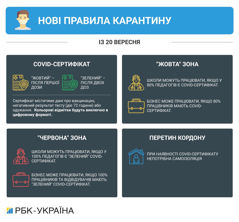 В Україні почали діяти нові правила карантину. 10 головних фактів